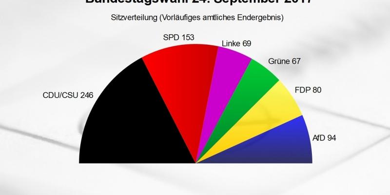 Sitzverteilung zum 19. Deutschen Bundestag - Foto: über dts Nachrichtenagentur