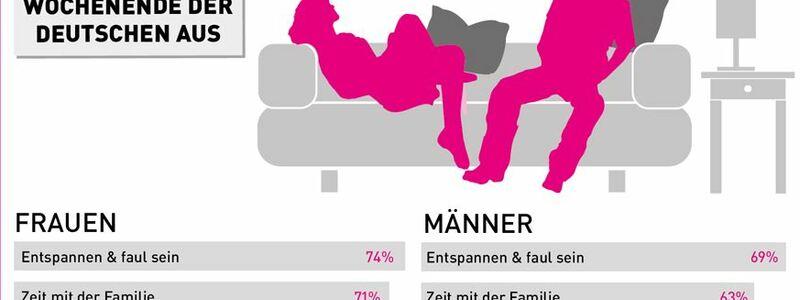 Eine Studie befragte Deutsche zu ihrem perfekten Wochenende - Foto: http://www.lastminute.de/img/pdf/Infografik_Wochenende.jpg