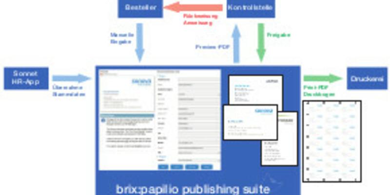 - Foto: brix cross media service GmbH, pressetext.de