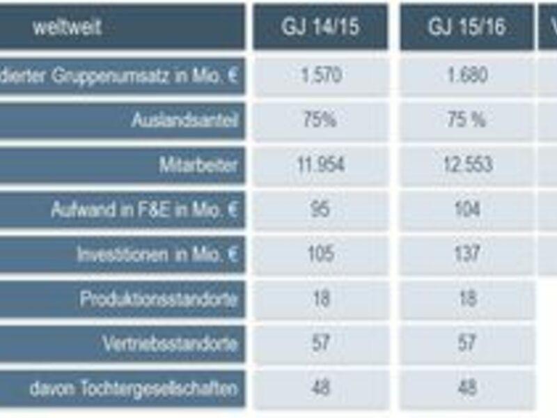 Technologieführer von Ventilatoren und Motoren wächst um 7,0% auf 1,680 Mrd. Eur - Foto: ebm-papst Mulfingen GmbH & Co. KG, pressetext.de