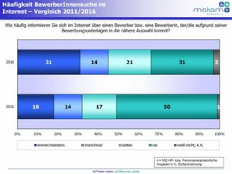 Zwei Drittel der Unternehmen informieren sich online über potenzielle MitarbeiterInnen - Foto: MAKAM Research GmbH, pressetext.de
